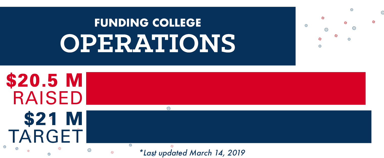 Funding College Operations
