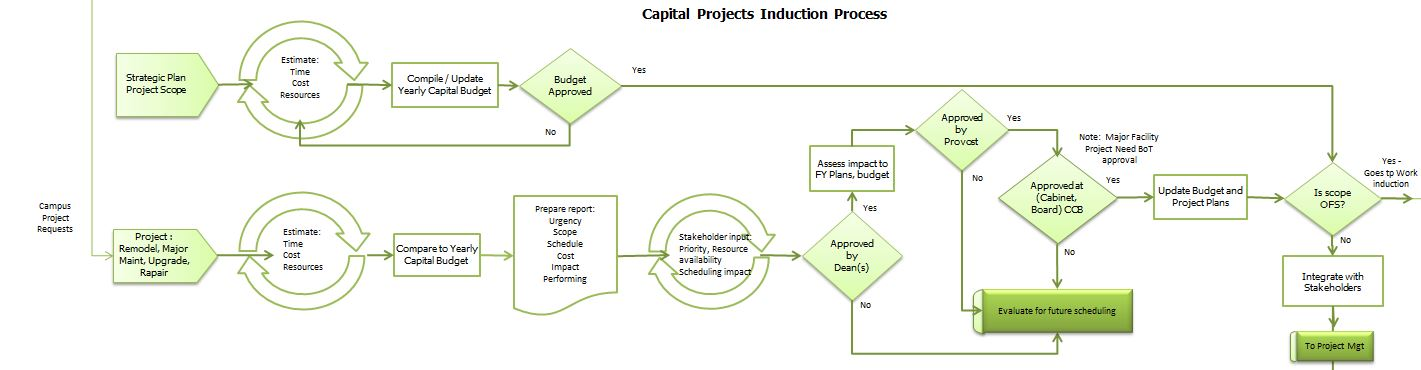 Capital Projects Induction Process