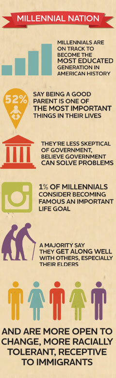 Source: Pew Research Center: Millennials: A Portrait of Generation Next