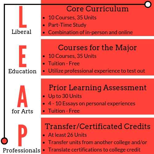 The LEAP Bachelor of Arts Degree: Curriculum and