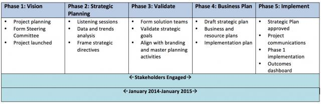Strategic plan timeline.