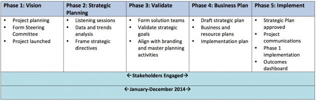 Strategic planning timeline.