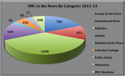 SMC in the News By Category: 2012-13